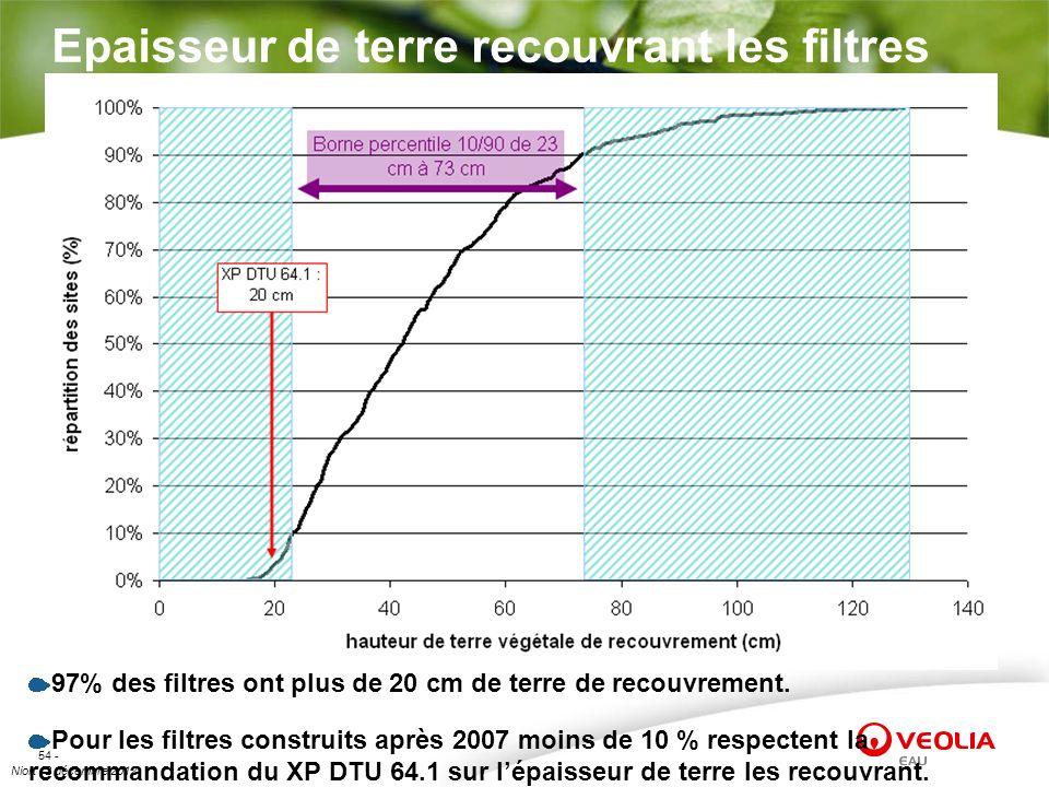 Niort 12 décembre 2012 54 - Epaisseur de terre recouvrant les filtres 97% des filtres ont plus de 20 cm de terre de recouvrement. Pour les filtres con