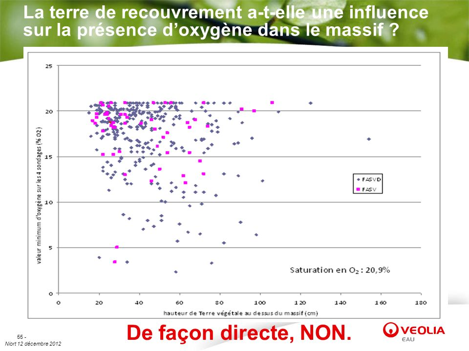 Niort 12 décembre 2012 55 - La terre de recouvrement a-t-elle une influence sur la présence doxygène dans le massif ? De façon directe, NON.