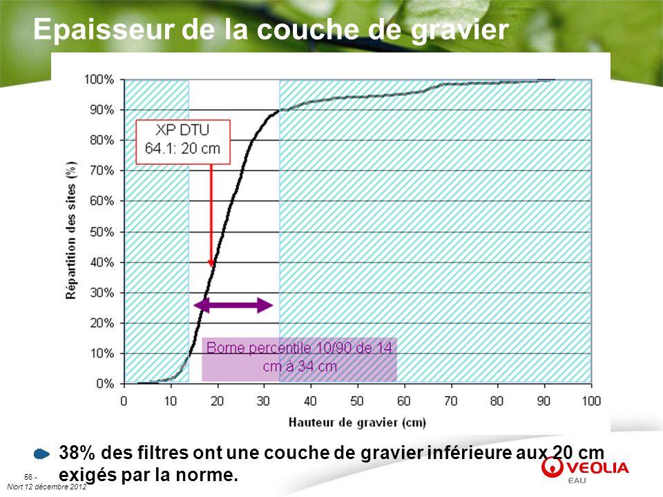Niort 12 décembre 2012 56 - Epaisseur de la couche de gravier 38% des filtres ont une couche de gravier inférieure aux 20 cm exigés par la norme.
