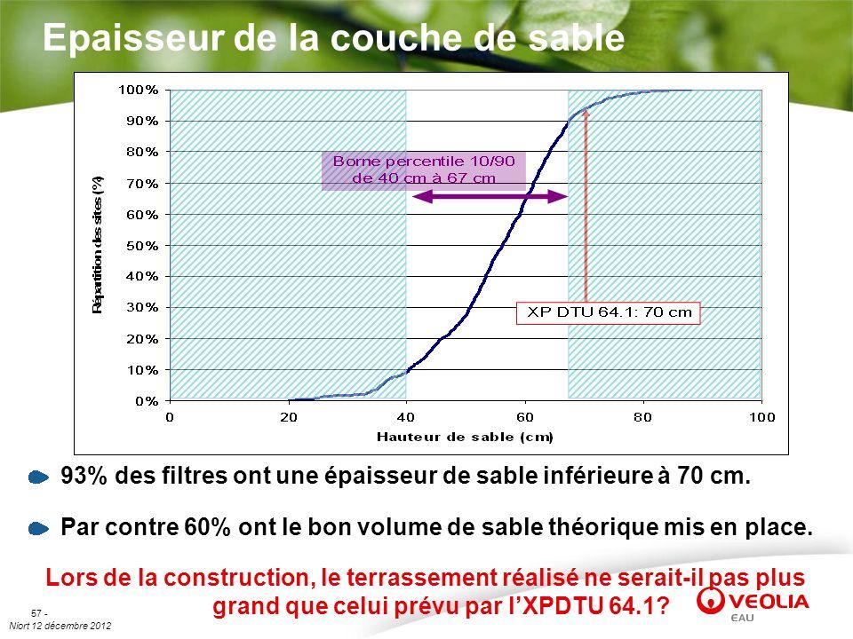 Niort 12 décembre 2012 57 - Epaisseur de la couche de sable 93% des filtres ont une épaisseur de sable inférieure à 70 cm. Par contre 60% ont le bon v