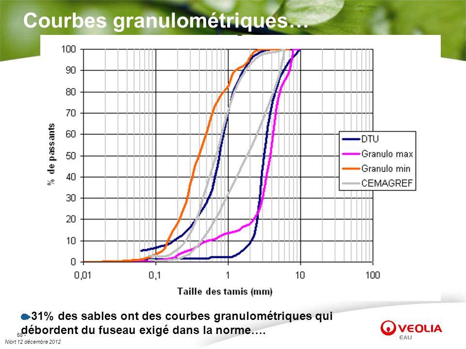 Niort 12 décembre 2012 58 - Courbes granulométriques… 31% des sables ont des courbes granulométriques qui débordent du fuseau exigé dans la norme….