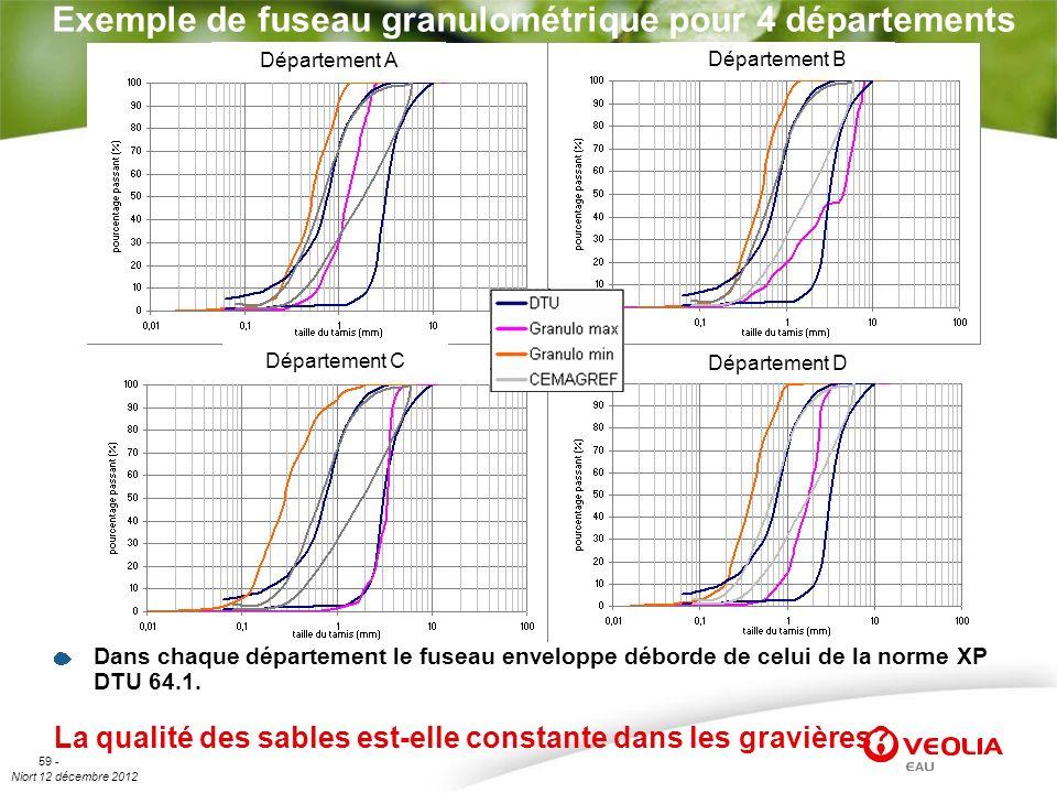 Niort 12 décembre 2012 59 - Exemple de fuseau granulométrique pour 4 départements Dans chaque département le fuseau enveloppe déborde de celui de la n