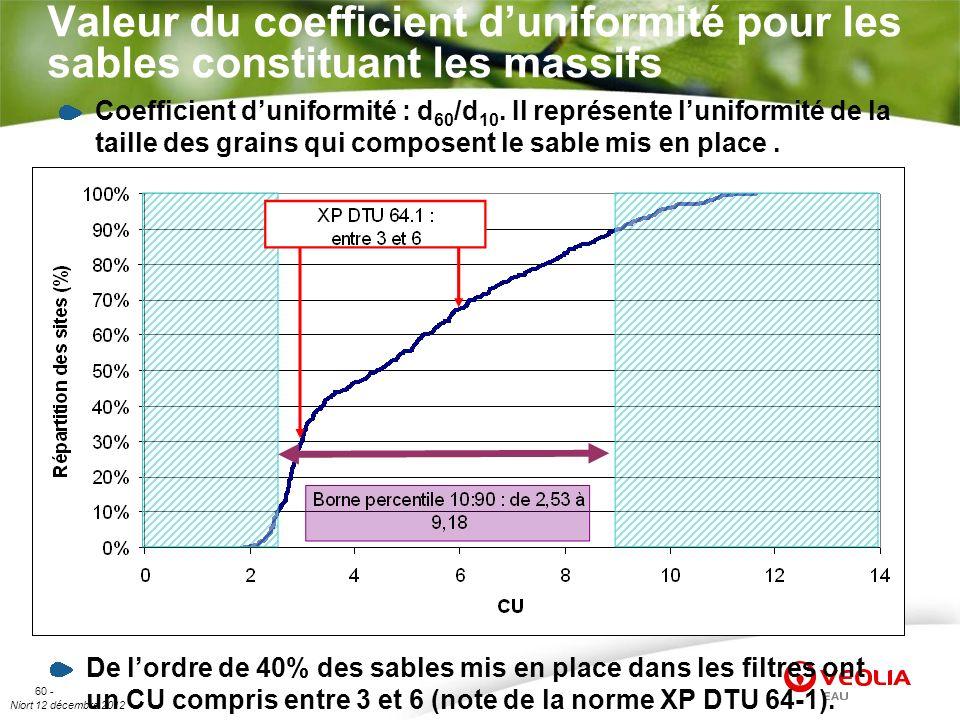 Niort 12 décembre 2012 60 - Valeur du coefficient duniformité pour les sables constituant les massifs De lordre de 40% des sables mis en place dans le