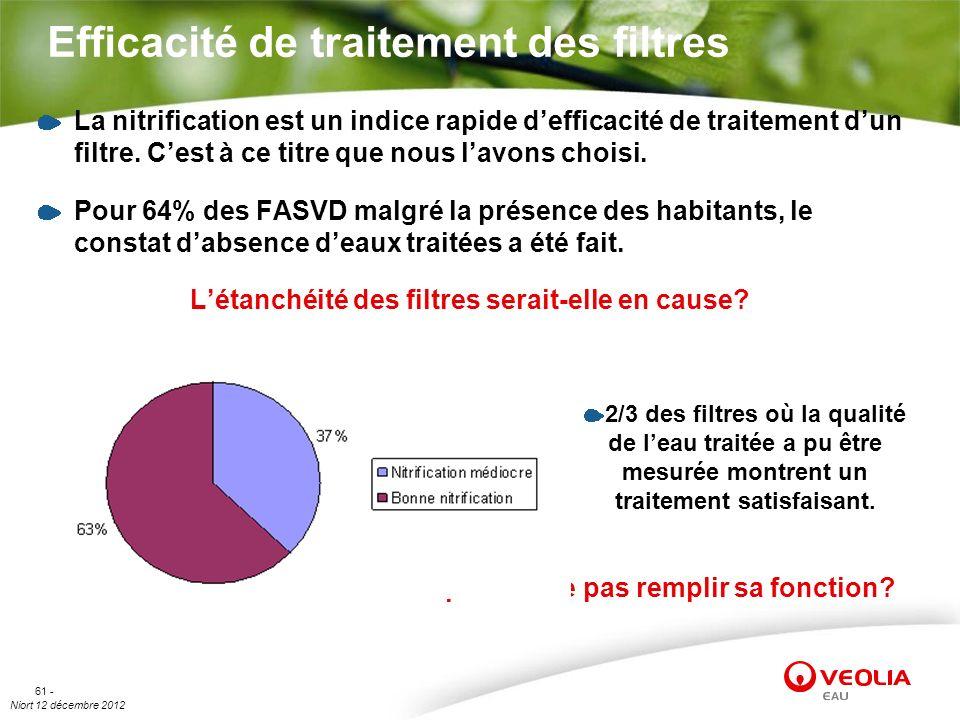 Niort 12 décembre 2012 61 - Efficacité de traitement des filtres La nitrification est un indice rapide defficacité de traitement dun filtre. Cest à ce