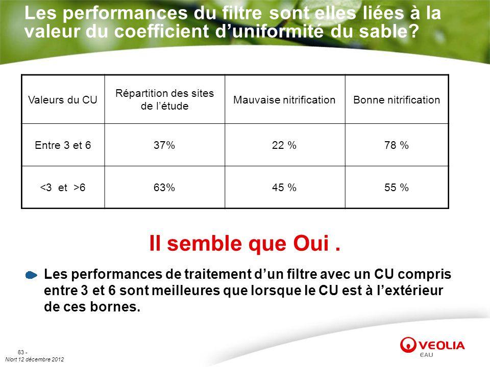 Niort 12 décembre 2012 63 - Les performances du filtre sont elles liées à la valeur du coefficient duniformité du sable? Il semble que Oui. Valeurs du