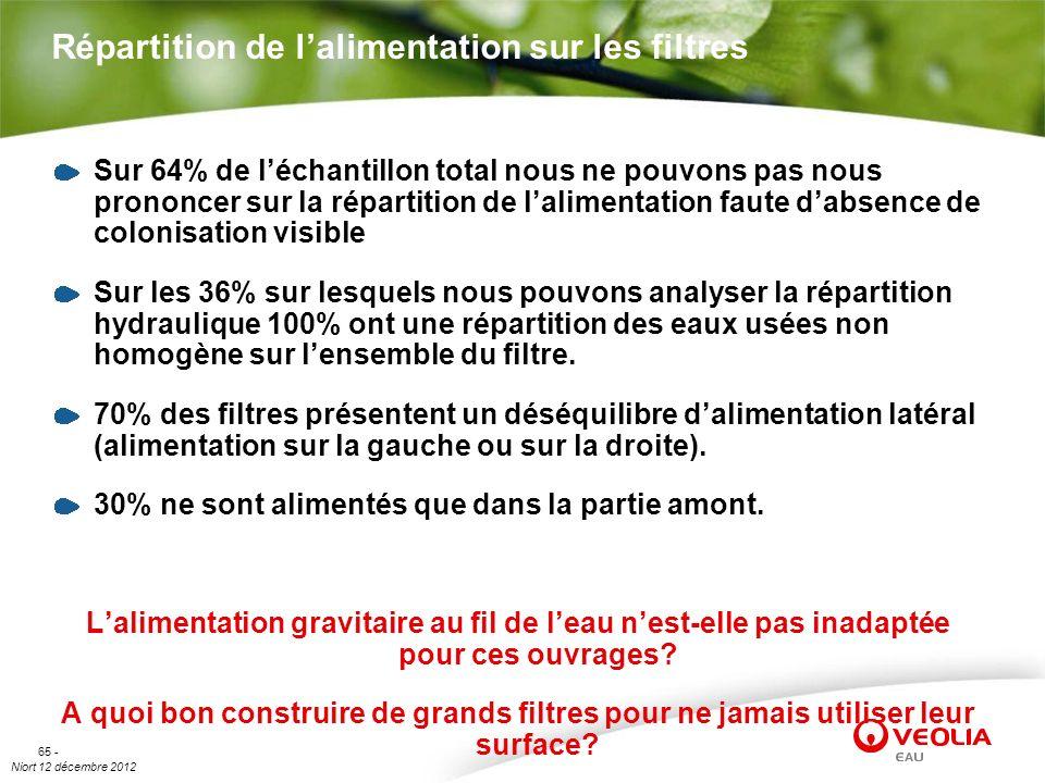 Niort 12 décembre 2012 65 - Répartition de lalimentation sur les filtres Sur 64% de léchantillon total nous ne pouvons pas nous prononcer sur la répar