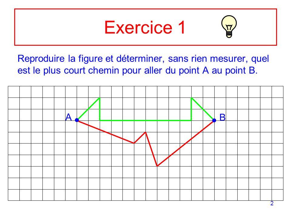 2 Exercice 1 Reproduire la figure et déterminer, sans rien mesurer, quel est le plus court chemin pour aller du point A au point B.