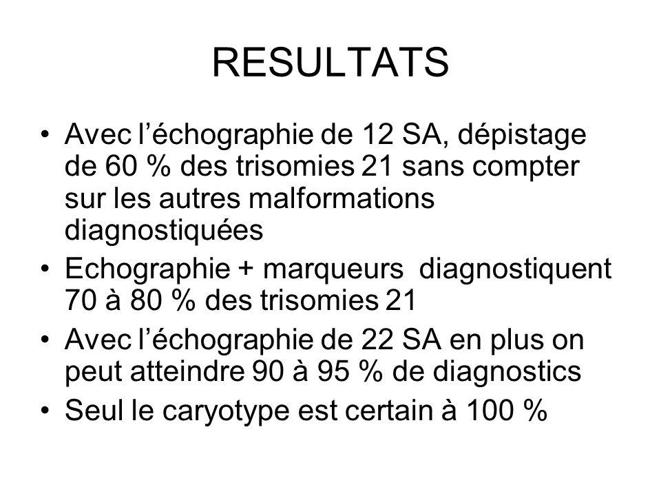 RESULTATS Avec léchographie de 12 SA, dépistage de 60 % des trisomies 21 sans compter sur les autres malformations diagnostiquées Echographie + marque