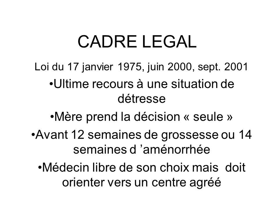 CADRE LEGAL Loi du 17 janvier 1975, juin 2000, sept. 2001 Ultime recours à une situation de détresse Mère prend la décision « seule » Avant 12 semaine