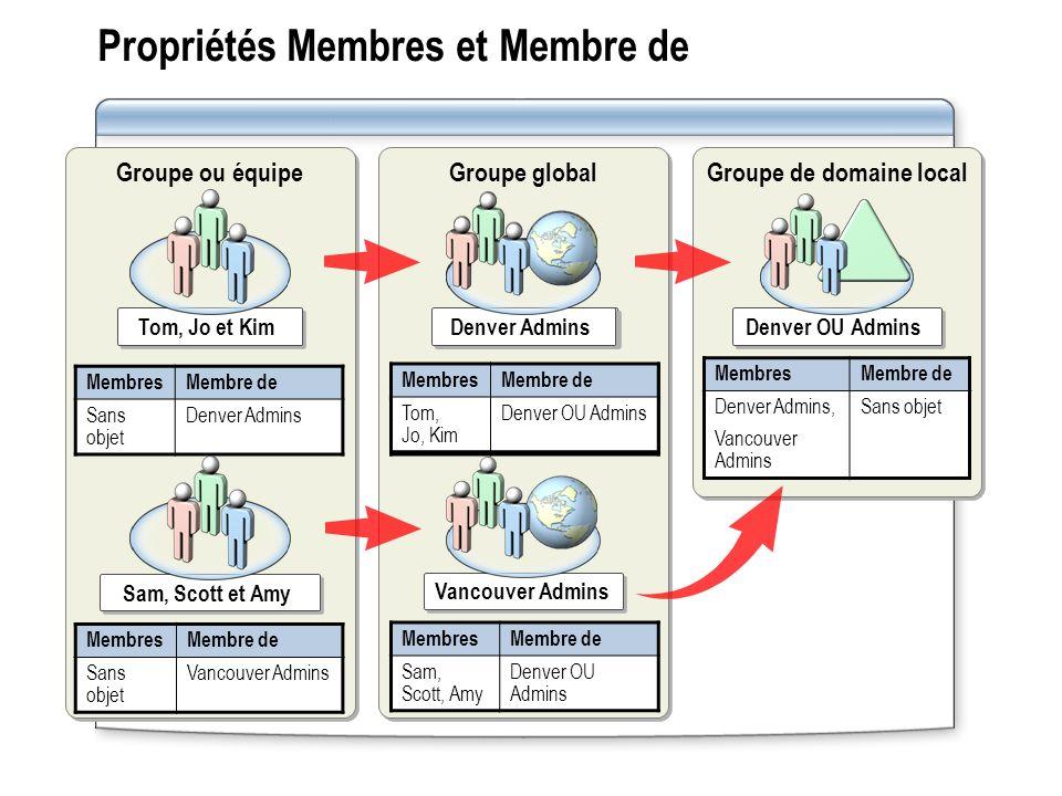 Propriétés Membres et Membre de Groupe ou équipe Groupe global Groupe de domaine local MembresMembre de Sans objet Denver Admins Tom, Jo et Kim Membre