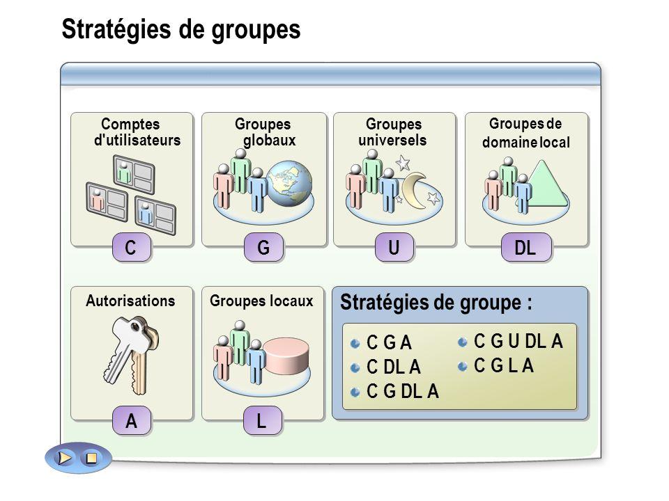 Stratégies de groupes C G A C C A A G G Groupes globaux Autorisations Comptes d'utilisateurs C DL A C C A A DL Groupes de domaine local Autorisations
