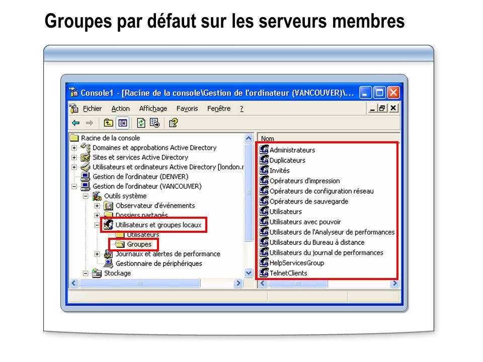 Groupes par défaut sur les serveurs membres
