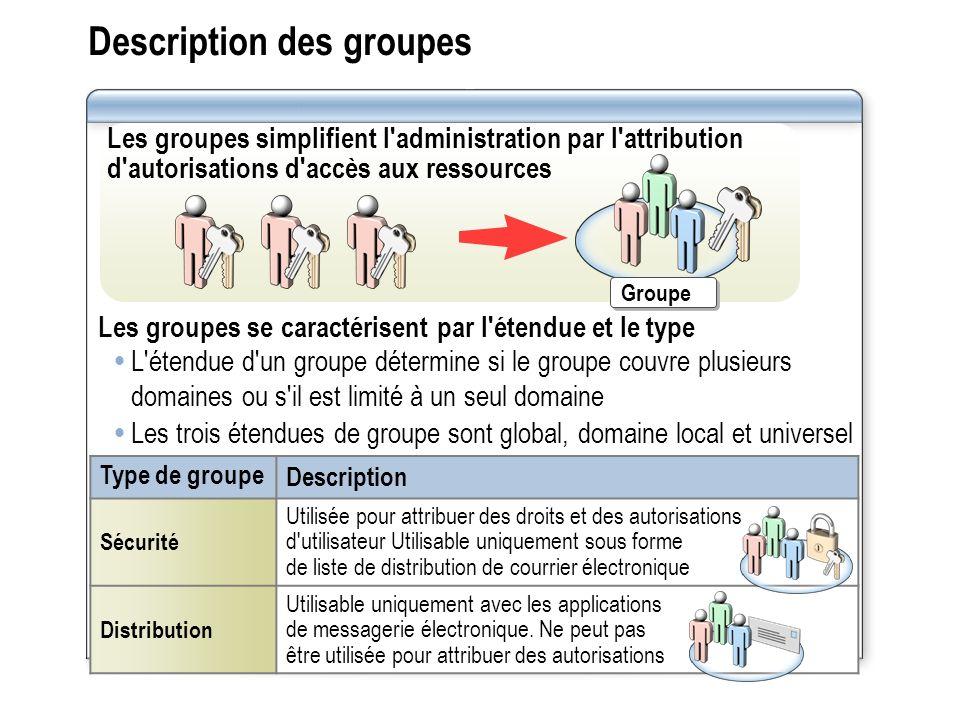 Description des groupes Les groupes simplifient l'administration par l'attribution d'autorisations d'accès aux ressources Les groupes se caractérisent