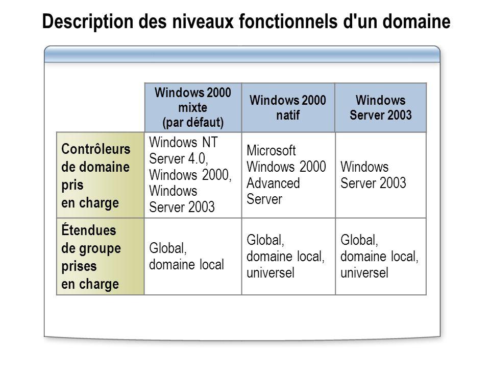 Description des niveaux fonctionnels d'un domaine Contrôleurs de domaine pris en charge Windows NT Server 4.0, Windows 2000, Windows Server 2003 Micro
