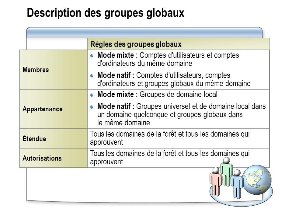 Règles des groupes globaux Description des groupes globaux Membres Mode mixte : Comptes d'utilisateurs et comptes d'ordinateurs du même domaine Mode n