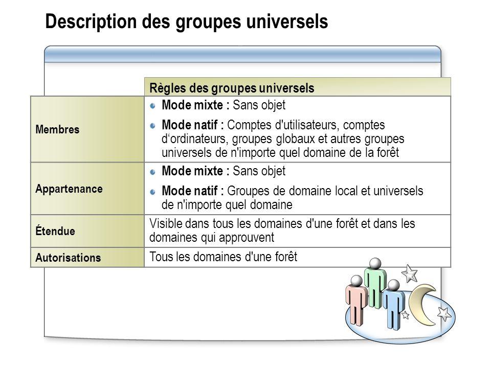 Règles des groupes universels Description des groupes universels Membres Mode mixte : Sans objet Mode natif : Comptes d'utilisateurs, comptes dordinat