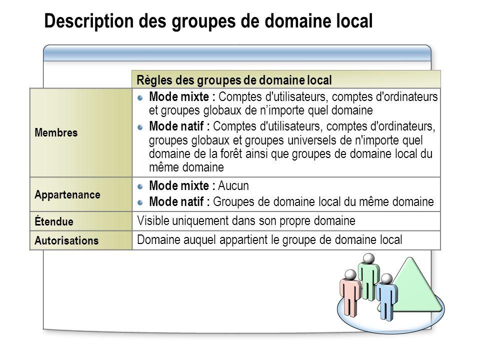 Règles des groupes de domaine local Description des groupes de domaine local Membres Mode mixte : Comptes d'utilisateurs, comptes d'ordinateurs et gro