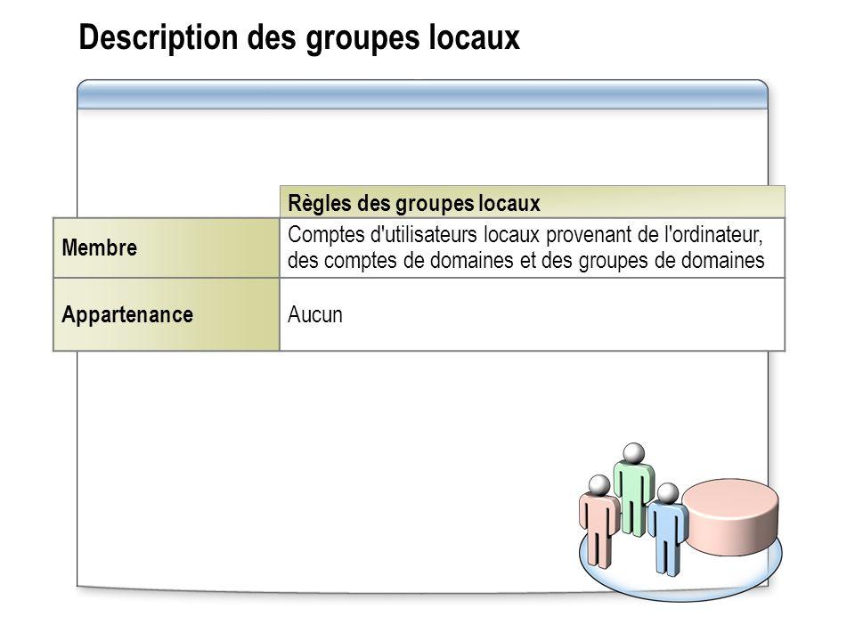 Règles des groupes locaux Description des groupes locaux Membre Comptes d'utilisateurs locaux provenant de l'ordinateur, des comptes de domaines et de