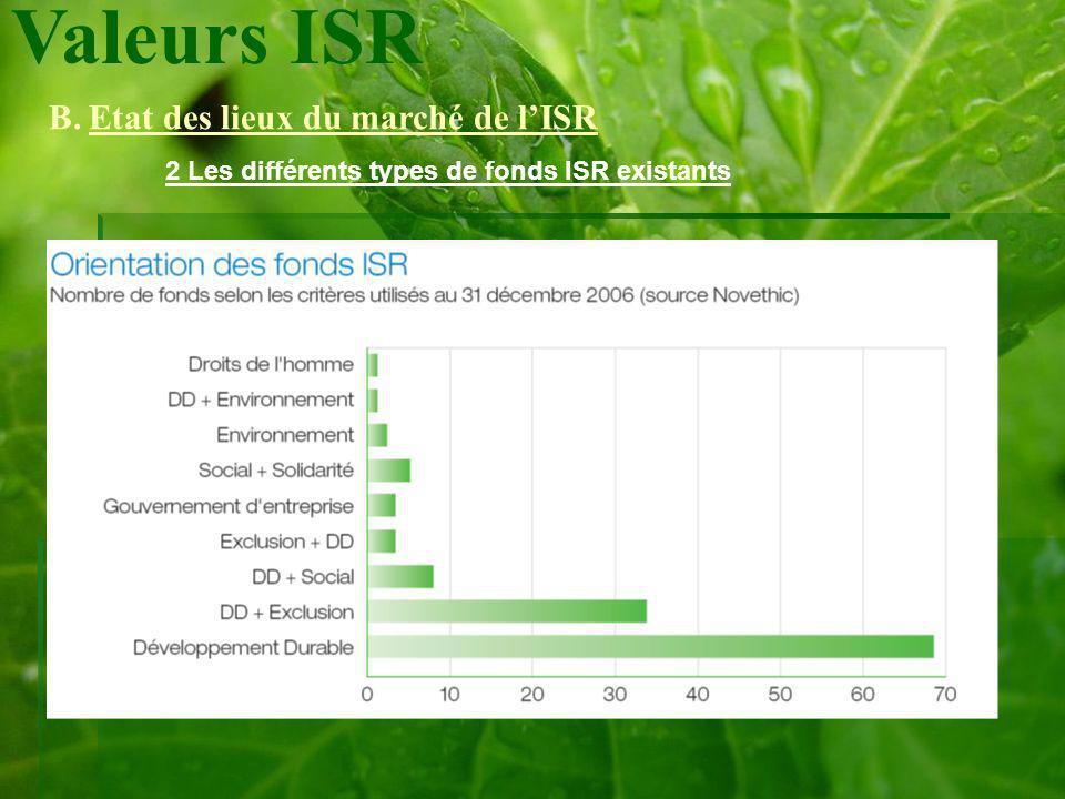 Valeurs ISR B.Etat des lieux du marché de lISR 2 Les différents types de fonds ISR existants