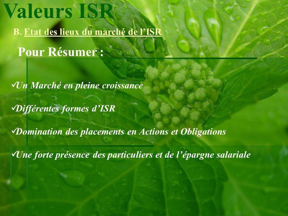 Valeurs ISR B.Etat des lieux du marché de lISR Pour Résumer : Un Marché en pleine croissance Différentes formes dISR Domination des placements en Acti
