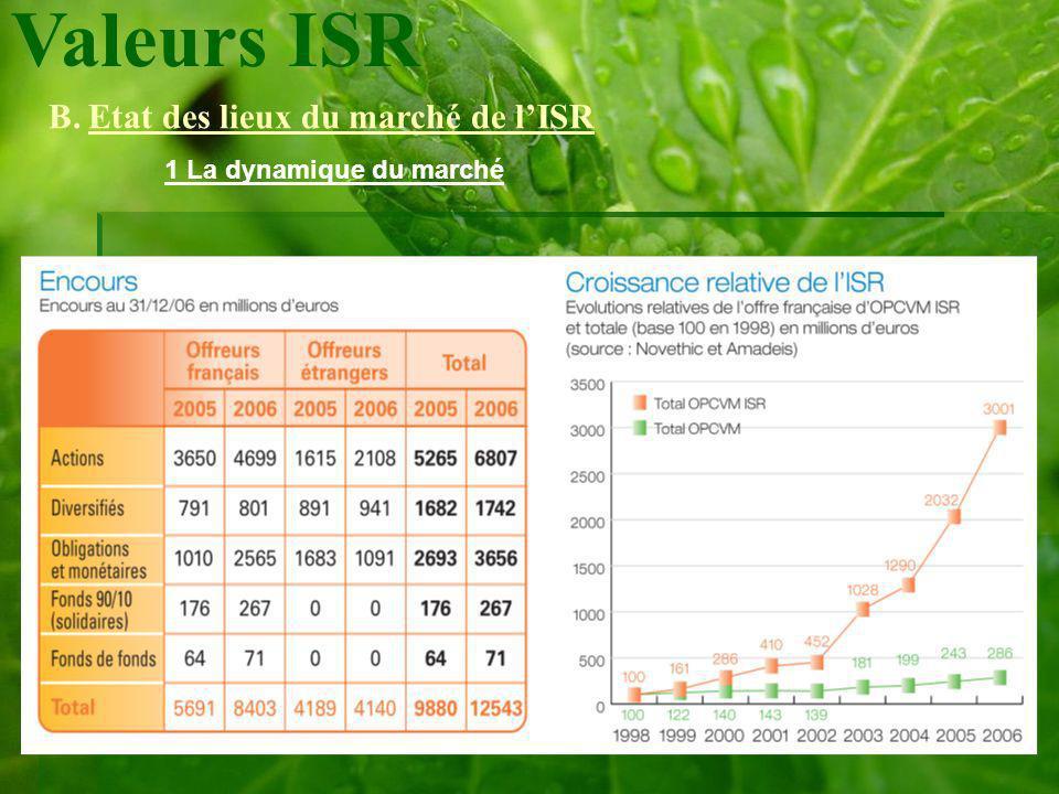 Valeurs ISR B.Etat des lieux du marché de lISR 1 La dynamique du marché ISR