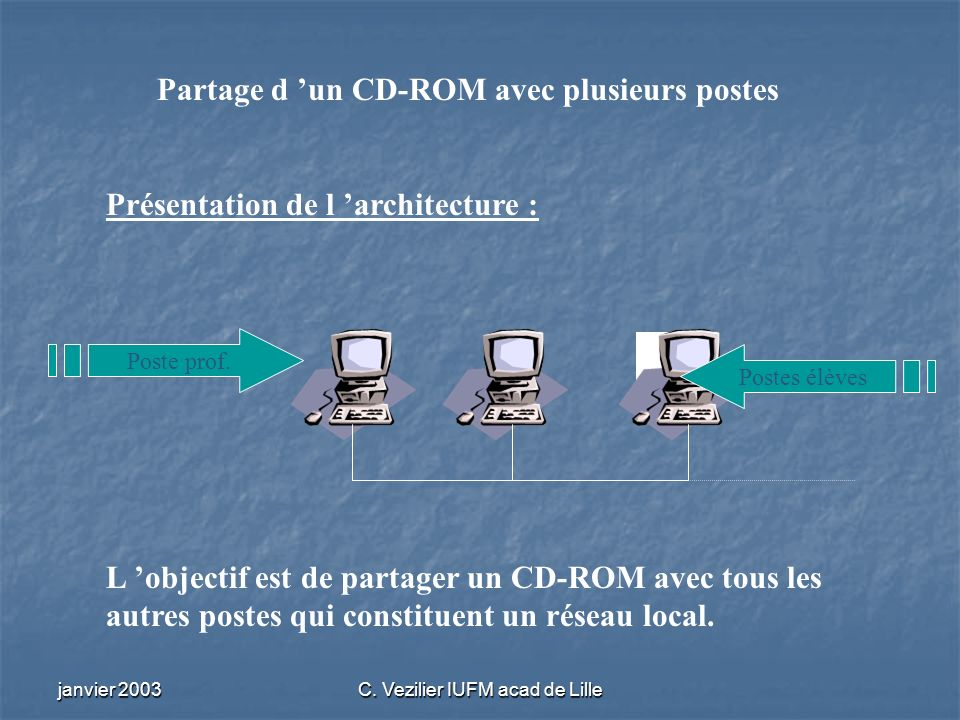 janvier 2003C. Vezilier IUFM acad de Lille Partage d un CD-ROM avec plusieurs postes Présentation de l architecture : Poste prof. Postes élèves L obje