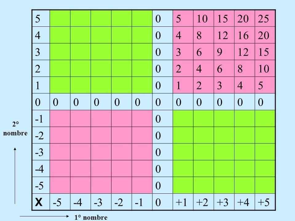 Exemples:Effectuer les calculs suivants A = -2 x (8 -21) A= + 26 B =-15 x ( -1 -3) B = -15 x (-1) – 15 x (-3) B= +15 +45 V.