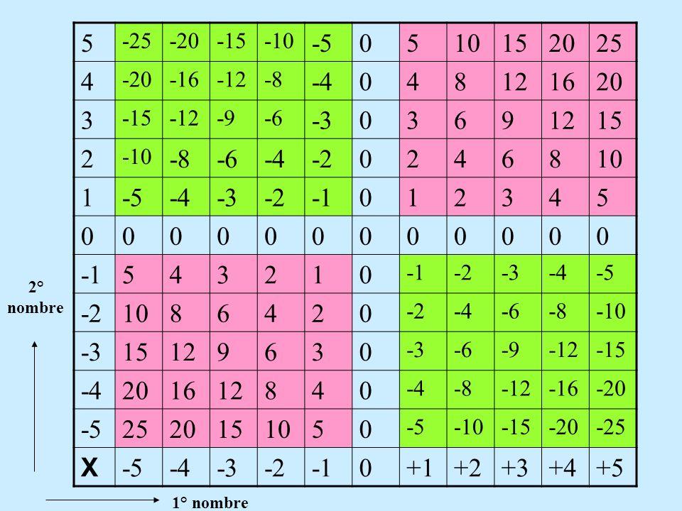 Ex: + ( + 4) = + 4 VI. CHASSER LES PARENTHESES + ( - 4) = - 4 - ( + 4) = - 4 - (- 4) = + 4