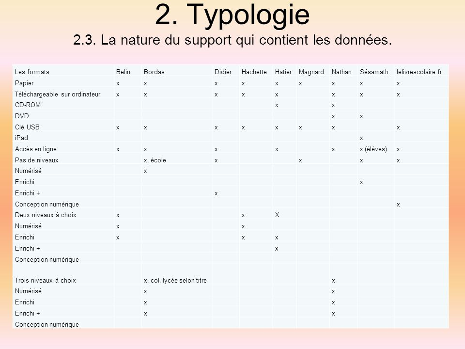 2. Typologie 2.3. La nature du support qui contient les données. Les formatsBelinBordasDidierHachetteHatierMagnardNathanSésamathlelivrescolaire.fr Pap