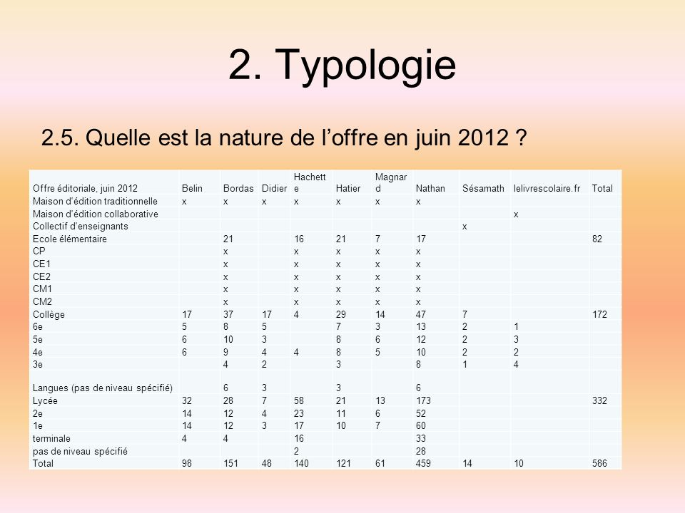 2. Typologie 2.5. Quelle est la nature de loffre en juin 2012 ? Offre éditoriale, juin 2012BelinBordasDidier Hachett eHatier Magnar dNathanSésamathlel