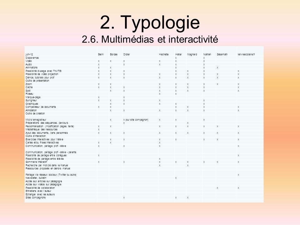 2. Typologie 2.6. Multimédias et interactivité juin-12BelinBordasDidierHachetteHatierMagnardNathanSésamathlelivrescolaire.fr Diaporamas x x Vidéoxxxxx