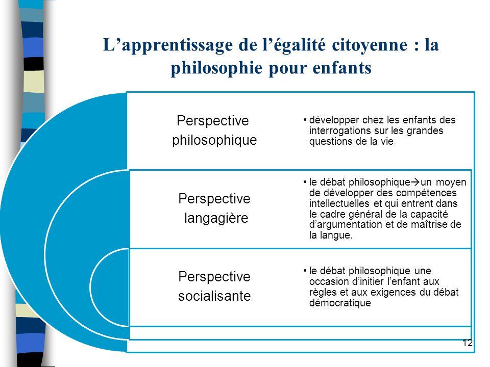 Lapprentissage de légalité citoyenne : la philosophie pour enfants Perspective philosophique Perspective langagière Perspective socialisante développe