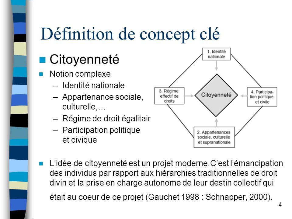 Citoyenneté Notion complexe –Identité nationale –Appartenance sociale, culturelle,… –Régime de droit égalitaire –Participation politique et civique Li
