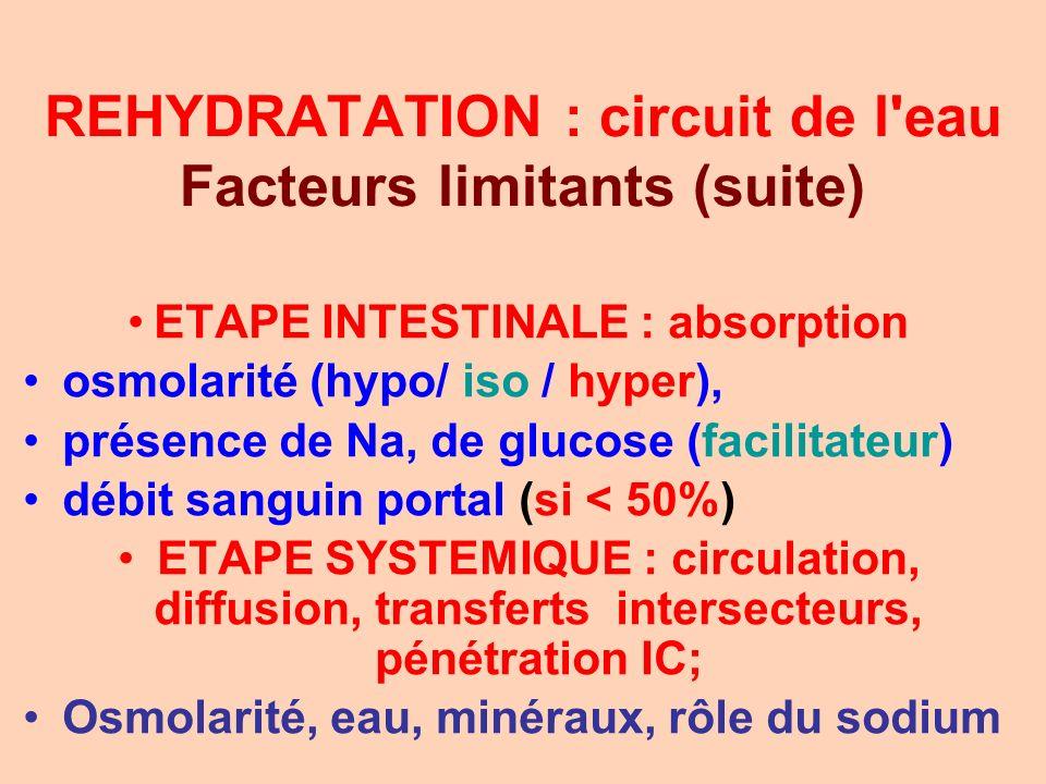 REHYDRATATION : circuit de l'eau Facteurs limitants (suite) ETAPE INTESTINALE : absorption osmolarité (hypo/ iso / hyper), présence de Na, de glucose