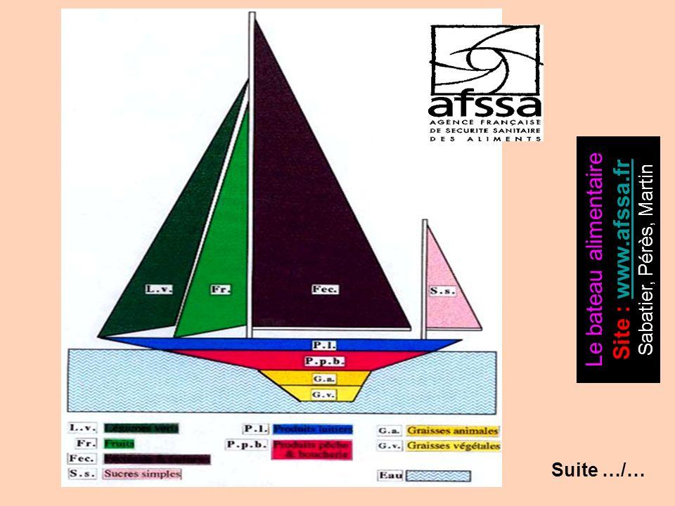 Le bateau alimentaire Site : www.afssa.frwww.afssa.fr Sabatier, Pérès, Martin Suite …/…