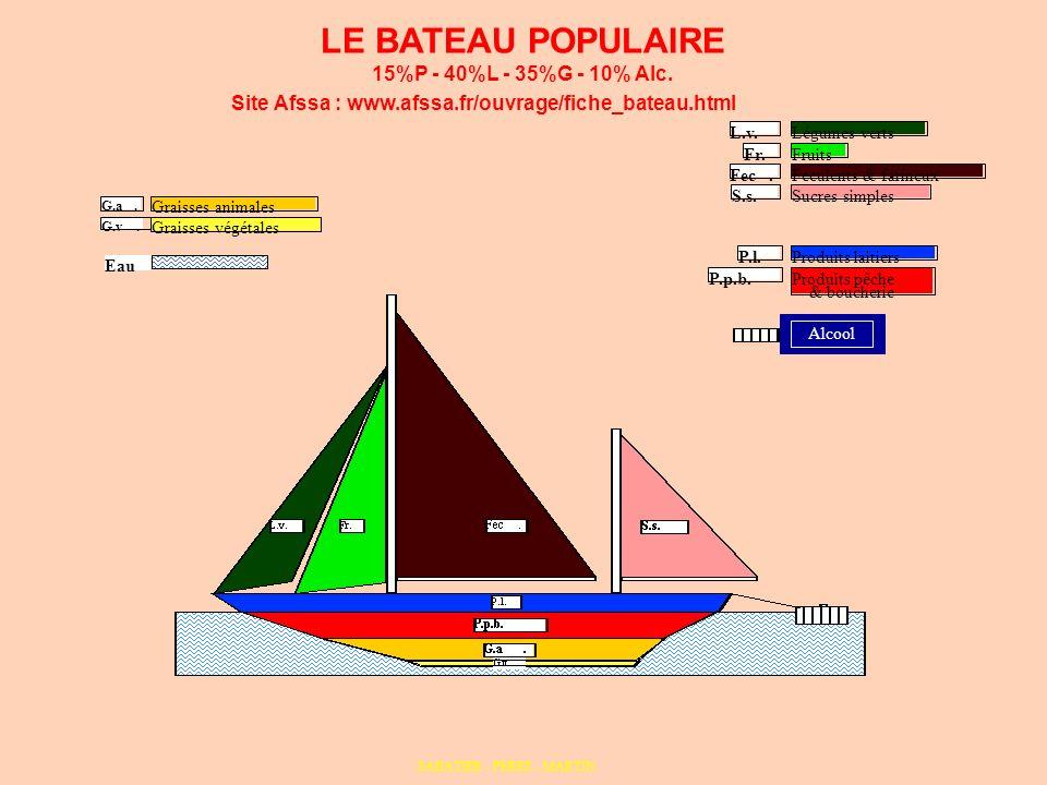 LE BATEAU POPULAIRE 15%P - 40%L - 35%G - 10% Alc. P.p.b. P.l.Produits laitiers Produits pêche & boucherie Eau Fr. L.v. Fec. S.s. Légumes verts Fruits