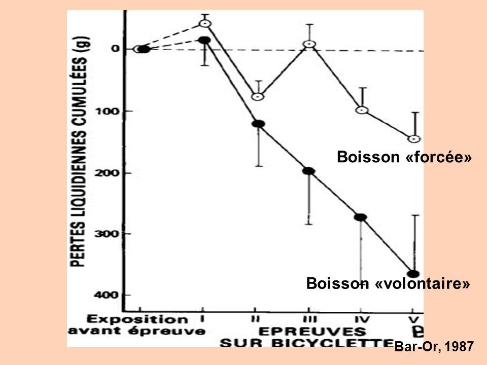 Boisson «volontaire» Boisson «forcée» Bar-Or, 1987