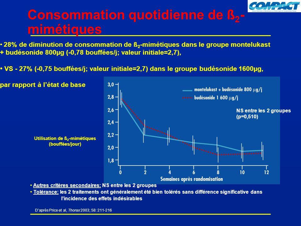 Daprès Price et al, Thorax 2003; 58: 211-216 Utilisation de ß 2 -mimétiques (bouffées/jour) Consommation quotidienne de ß 2 - mimétiques 28% de diminution de consommation de ß 2 -mimétiques dans le groupe montelukast + budésonide 800µg (-0,78 bouffées/j; valeur initiale=2,7), VS - 27% (-0,75 bouffées/j; valeur initiale=2,7) dans le groupe budésonide 1600µg, par rapport à létat de base Autres critères secondaires: NS entre les 2 groupes Tolérance: les 2 traitements ont généralement été bien tolérés sans différence significative dans lincidence des effets indésirables NS entre les 2 groupes (p=0,510)