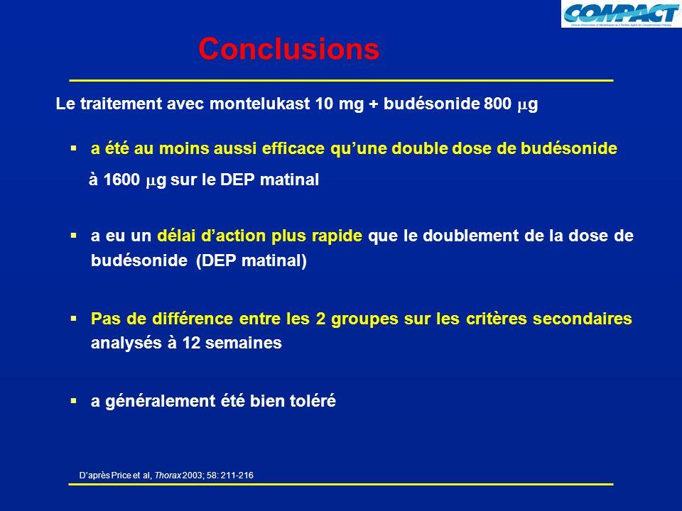 Daprès Price et al, Thorax 2003; 58: 211-216 Conclusions Le traitement avec montelukast 10 mg + budésonide 800 g a été au moins aussi efficace quune double dose de budésonide à 1600 g sur le DEP matinal a eu un délai daction plus rapide que le doublement de la dose de budésonide (DEP matinal) Pas de différence entre les 2 groupes sur les critères secondaires analysés à 12 semaines a généralement été bien toléré