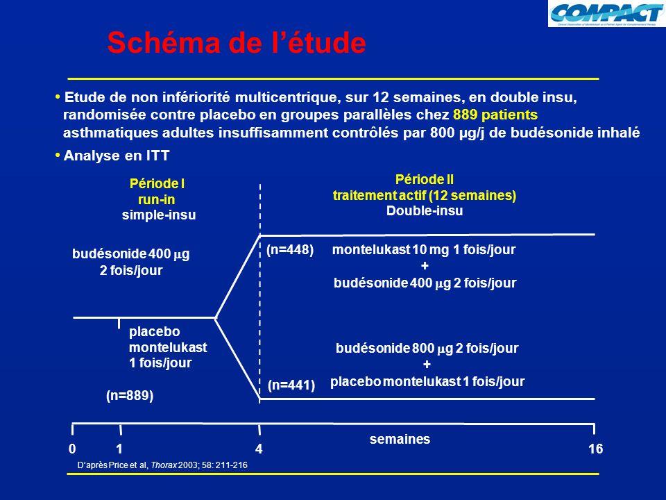 Daprès Price et al, Thorax 2003; 58: 211-216 Schéma de létude Etude de non infériorité multicentrique, sur 12 semaines, en double insu, randomisée contre placebo en groupes parallèles chez 889 patients asthmatiques adultes insuffisamment contrôlés par 800 µg/j de budésonide inhalé Analyse en ITT Période II traitement actif (12 semaines) Double-insu 04161 budésonide 400 g 2 fois/jour semaines montelukast 10 mg 1 fois/jour + budésonide 400 g 2 fois/jour budésonide 800 g 2 fois/jour + placebo montelukast 1 fois/jour Période I run-in simple-insu placebo montelukast 1 fois/jour (n=448) (n=441) (n=889)