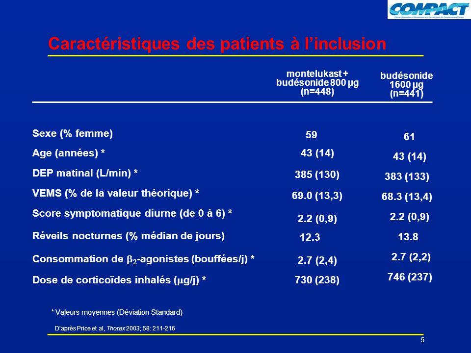 Daprès Price et al, Thorax 2003; 58: 211-216 5 Caractéristiques des patients à linclusion Sexe (% femme) Age (années) * DEP matinal (L/min) * VEMS (% de la valeur théorique) * Score symptomatique diurne (de 0 à 6) * Réveils nocturnes (% médian de jours) Consommation de -agonistes (bouffées/j) * Dose de corticoïdes inhalés ( g/j) * montelukast + budésonide 800 µg (n=448) 59 43 (14) 385 (130) 69.0 (13,3) 2.2 (0,9) 12.3 2.7 (2,4) 730 (238) budésonide 1600 µg (n=441) 61 43 (14) 383 (133) 68.3 (13,4) 2.2 (0,9) 13.8 2.7 (2,2) 746 (237) * Valeurs moyennes (Déviation Standard)