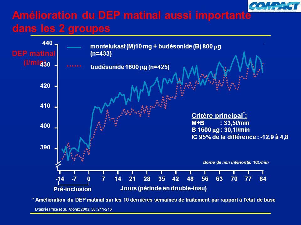 Daprès Price et al, Thorax 2003; 58: 211-216 Amélioration du DEP matinal aussi importante dans les 2 groupes montelukast (M)10 mg + budésonide (B) 800 g (n=433) DEP matinal (l/min) 440 390 400 410 420 430 Critère principal * : M+B : 33,5l/min B 1600 g : 30,1l/min IC 95% de la différence : -12,9 à 4,8 Jours (période en double-insu) budésonide 1600 g (n=425) -14-7071421283542485663707784 Pré-inclusion * Amélioration du DEP matinal sur les 10 dernières semaines de traitement par rapport à létat de base Borne de non infériorité: 10L/min