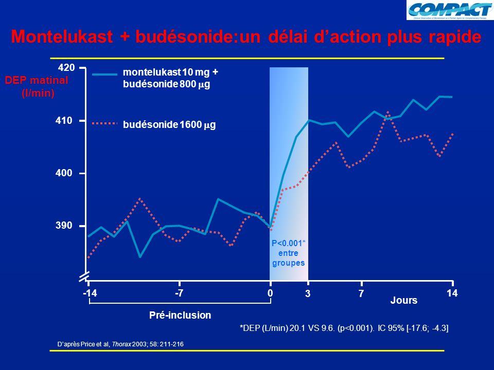 Montelukast + budésonide:un délai daction plus rapide Jours DEP matinal (l/min) Pré-inclusion 390 400 410 montelukast 10 mg + budésonide 800 g budésonide 1600 g -14-70 7 14 3 P<0.001* entre groupes 420 *DEP (L/min) 20.1 VS 9.6.