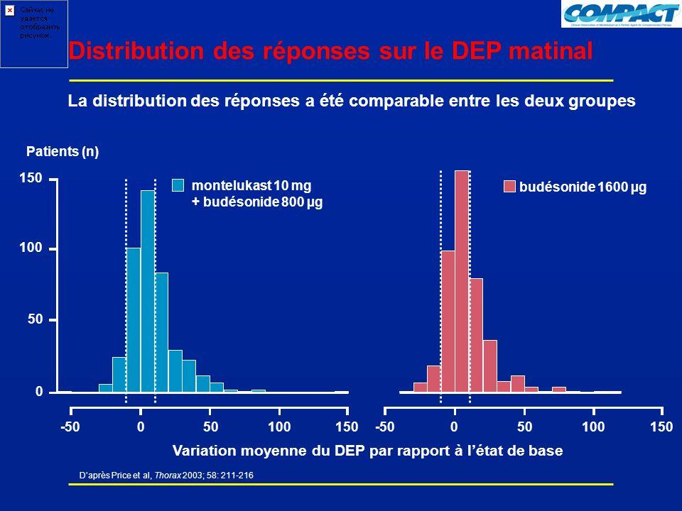 Daprès Price et al, Thorax 2003; 58: 211-216 Distribution des réponses sur le DEP matinal Variation moyenne du DEP par rapport à létat de base Patients (n) 0 50 100 150 -50050100150-50050100150 montelukast 10 mg + budésonide 800 µg budésonide 1600 µg La distribution des réponses a été comparable entre les deux groupes