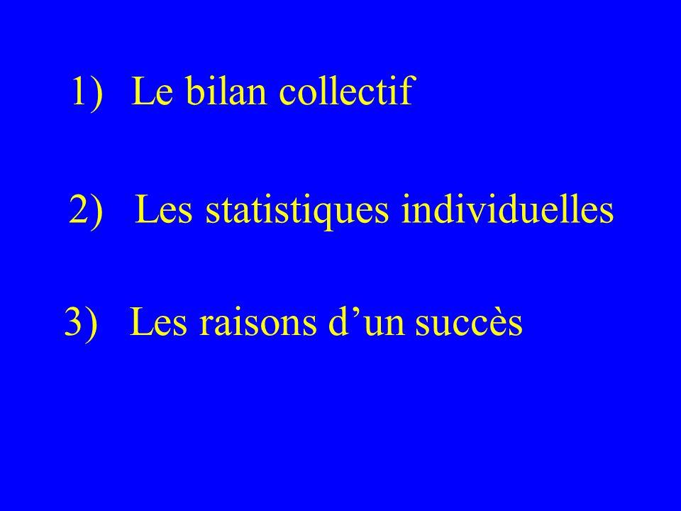 1)Le bilan collectif 2) Les statistiques individuelles 3) Les raisons dun succès