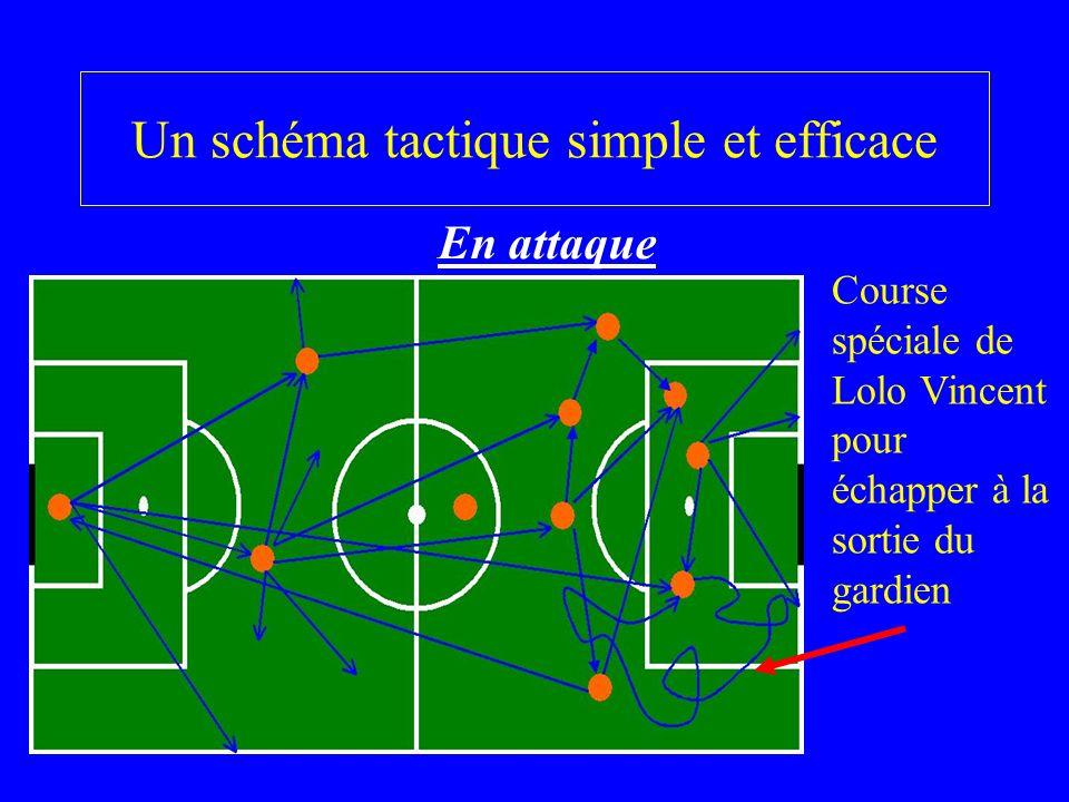 Un schéma tactique simple et efficace En attaque Course spéciale de Lolo Vincent pour échapper à la sortie du gardien
