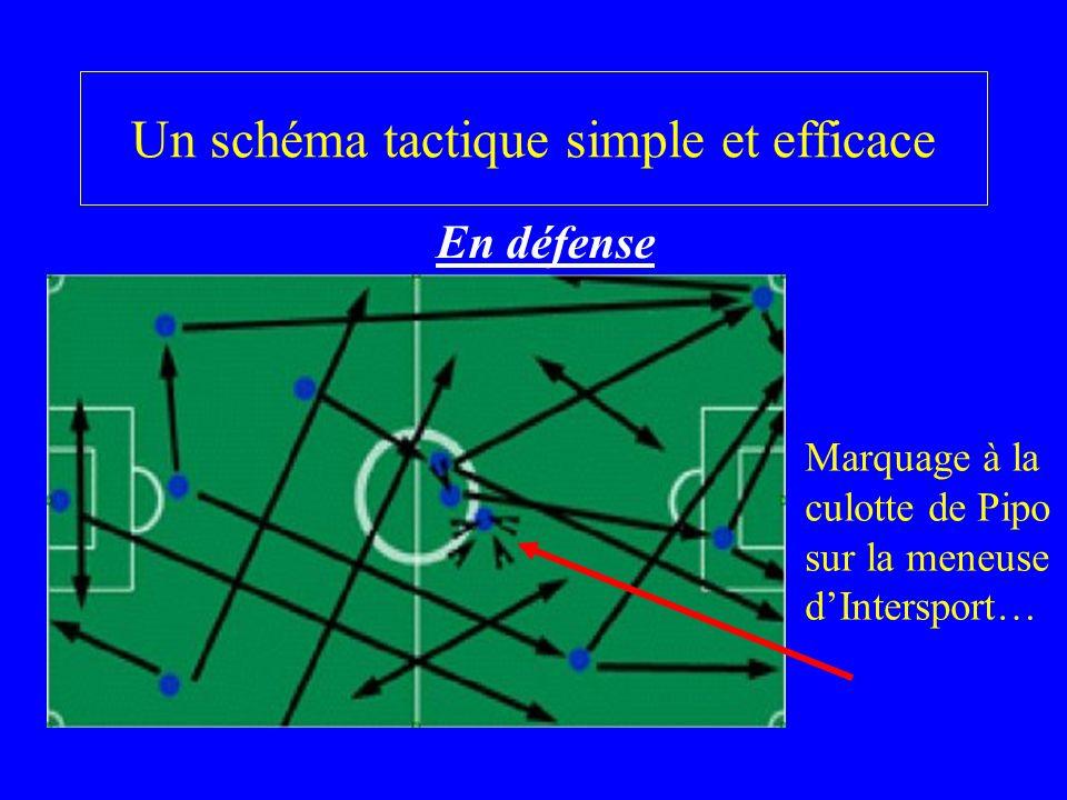Un schéma tactique simple et efficace En défense Marquage à la culotte de Pipo sur la meneuse dIntersport…