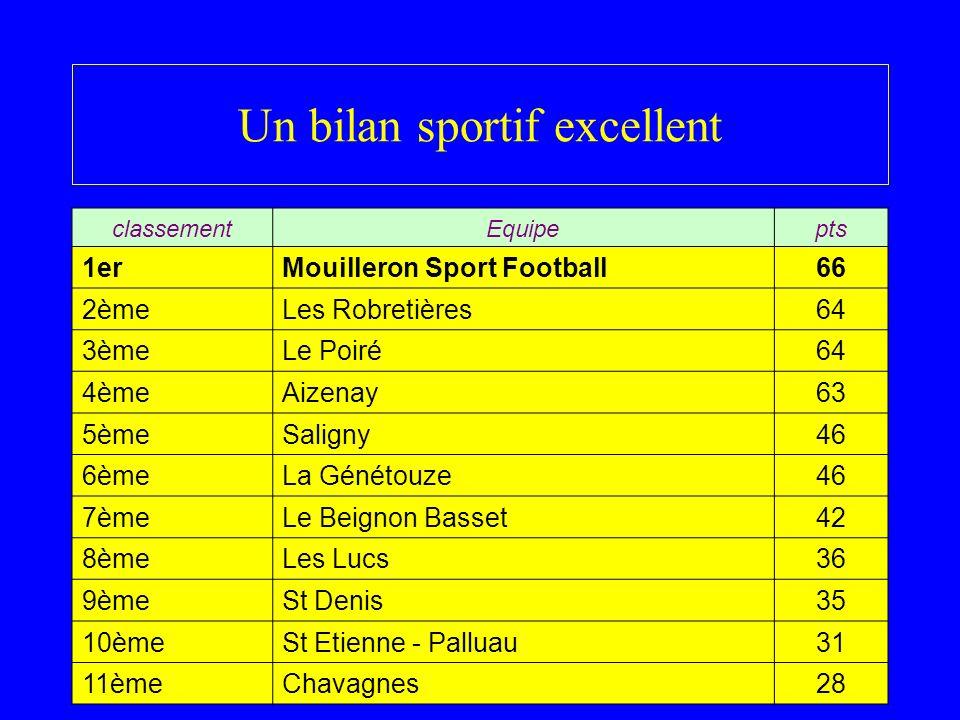 Un bilan sportif excellent classementEquipepts 1erMouilleron Sport Football66 2èmeLes Robretières64 3èmeLe Poiré64 4èmeAizenay63 5èmeSaligny46 6èmeLa Génétouze46 7èmeLe Beignon Basset42 8èmeLes Lucs36 9èmeSt Denis35 10èmeSt Etienne - Palluau31 11èmeChavagnes28