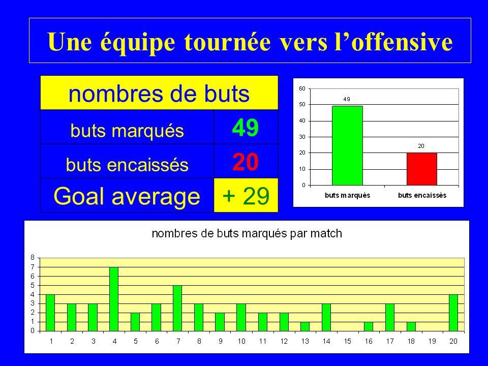 Une équipe tournée vers loffensive nombres de buts buts marqués 49 buts encaissés 20 Goal average+ 29