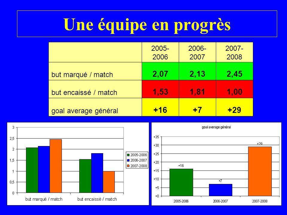 Une équipe en progrès 2005- 2006 2006- 2007 2007- 2008 but marqué / match 2,072,132,45 but encaissé / match 1,531,811,00 goal average général +16+7+29